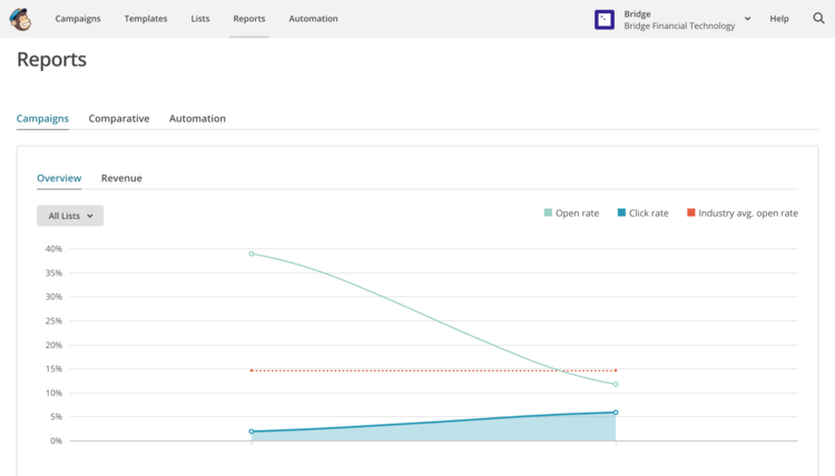 Mailchimp's powerful analytics help you see how your email campaigns stack up against industry standards.