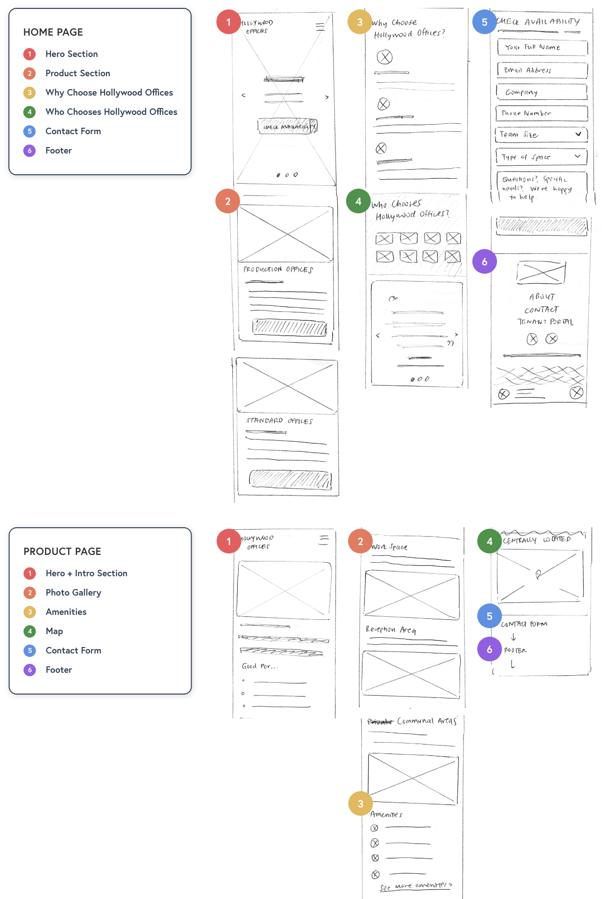 Sketches of the mobile design outline which information will help users most