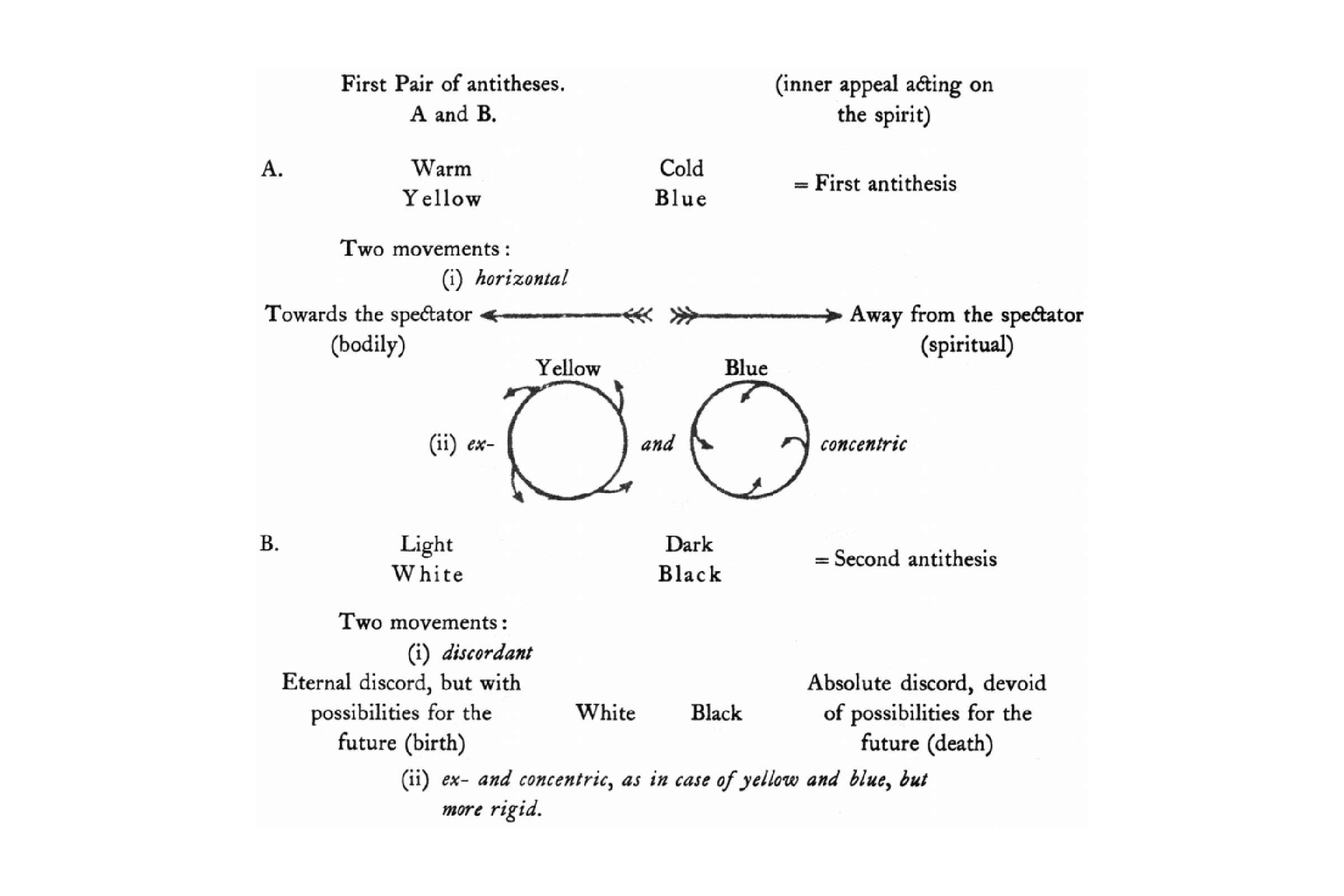 Figure 1 from Concerning the Spiritual in Art