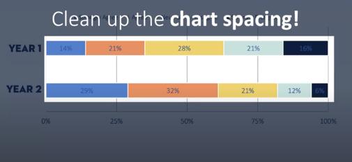 Bars in a bar chart have huge gaps between data sets.