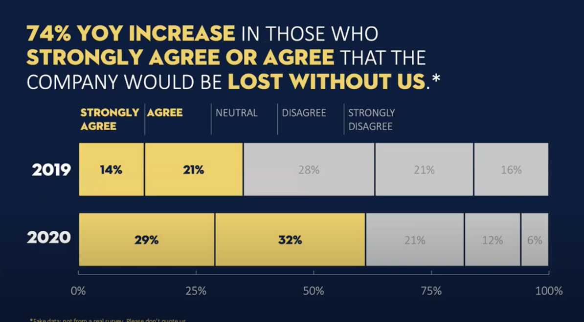 """The slide title tells the story of the data with a fictional """"74% YOY increase in those who strongly agree or agree that the company would be lost without us"""". The main points are highlighted in yellow and the rest of the text is in white against a navy background."""