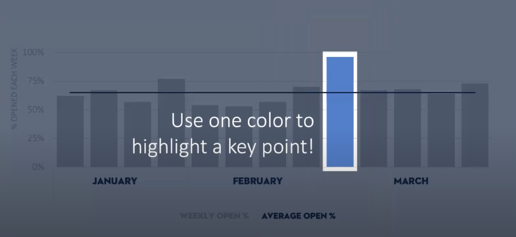 The highest data point is highlighted in bright blue against the other points in gray
