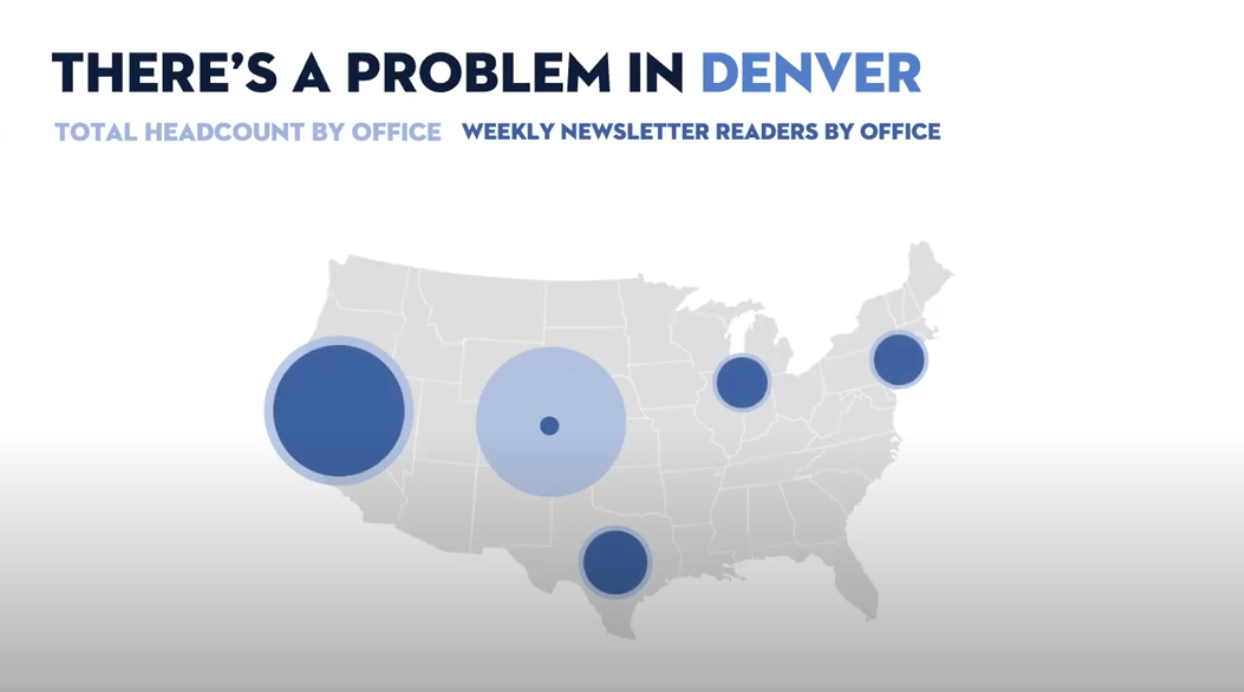 Another circle is added on to each office to represent the weekly newsletter open-rates, but this time the colour is dark blue in contrast to light blue (representing headcount). The comparison between San Francisco's almost equal circles is noticeable compared to Denver's smaller circle (weekly open rates) within a larger circle (headcount)