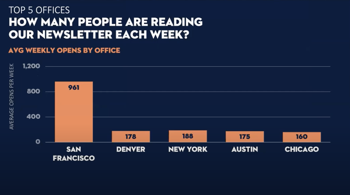 A bar chart shows that a San Francisco office has more average weekly opens by office than any other office