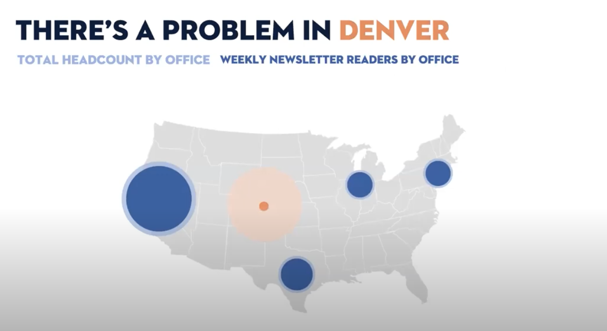 This difference is highlighted even further with a lighter orange colour for Denver's headcount, and a darker orange for Denver's weekly open-rates. The other offices are in light blue (headcount) and dark blue (open rates).