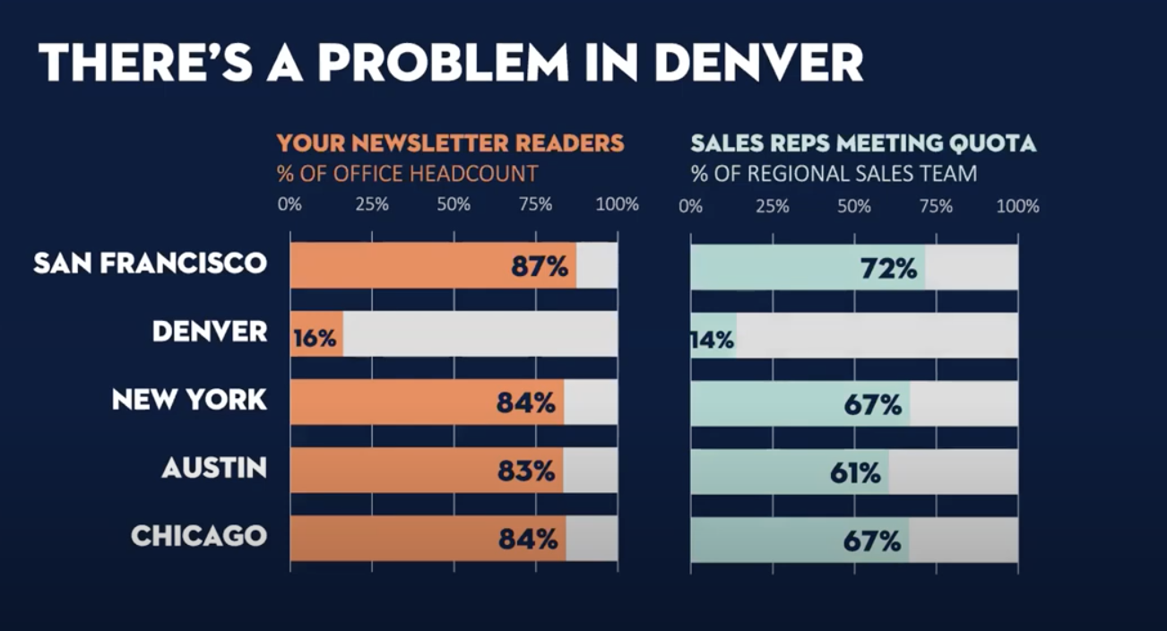 Side-by-side bar chart comparison of newsletter readers (in orange against gray) to sales reps meeting quota (in turquoise against gray)