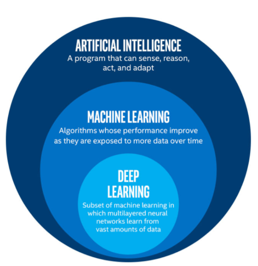 White Paper - CFO's Introduction to AI - Machine Learning