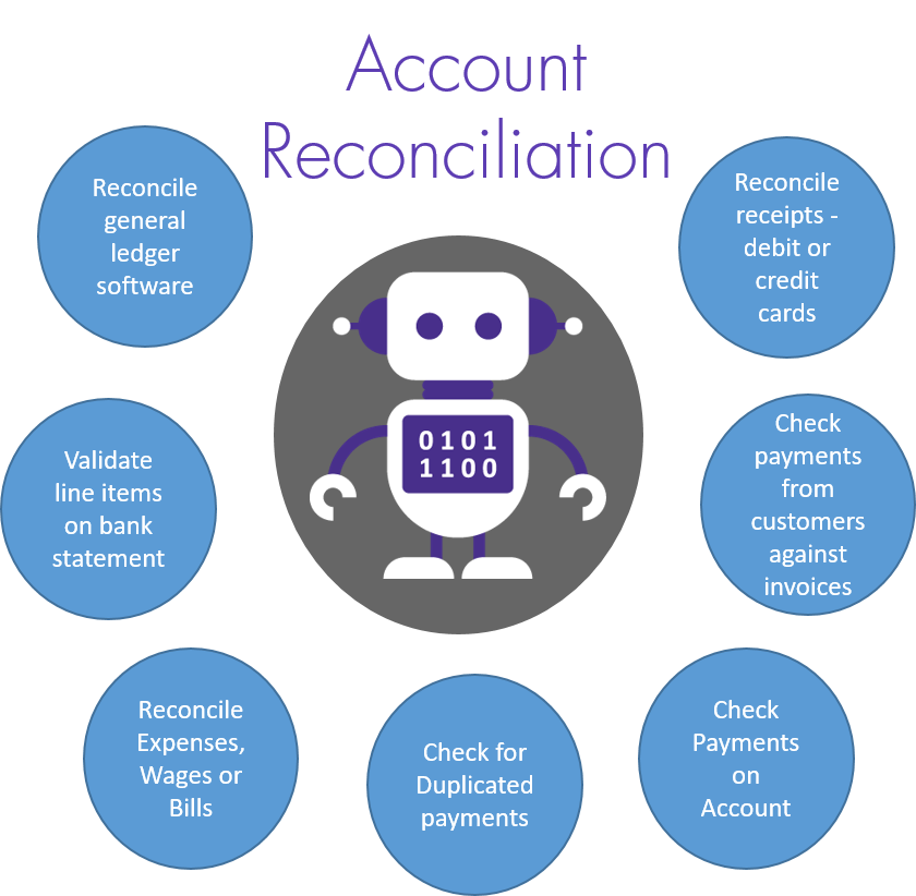 Automating Bank Reconciliations Through RPA & Machine Learning
