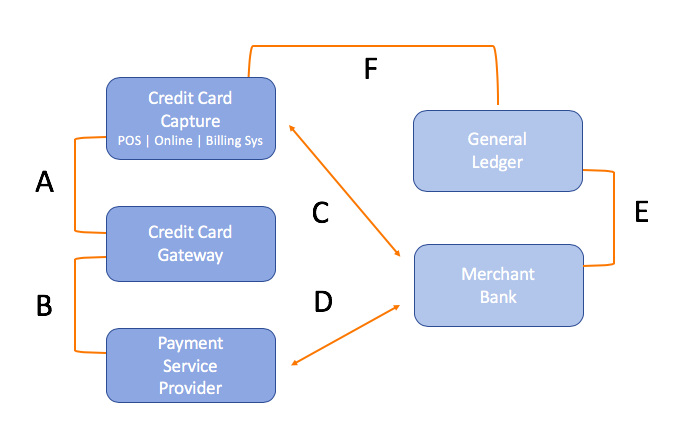 Reducing Credit Card Reconciliation Time While Increasing Match Accuracy Through Intelligent Automation