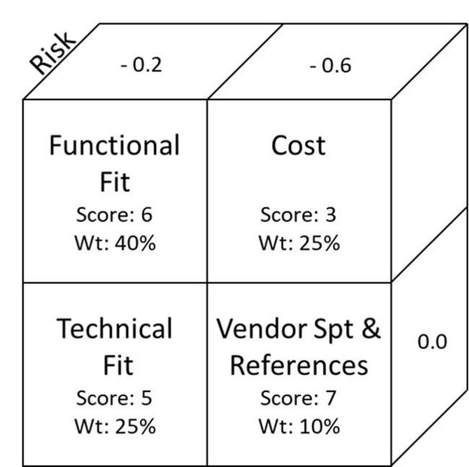 A Risk-Adjusted Method Of Software Selection
