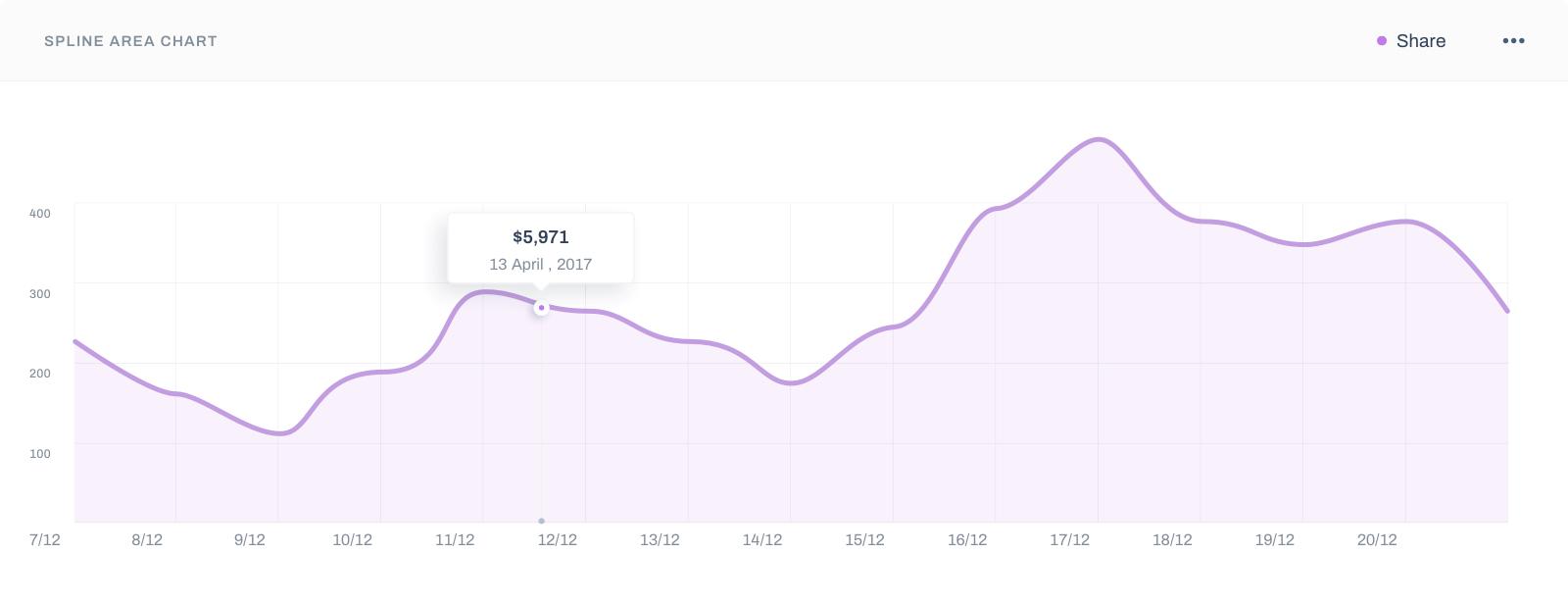 Visualization Charts