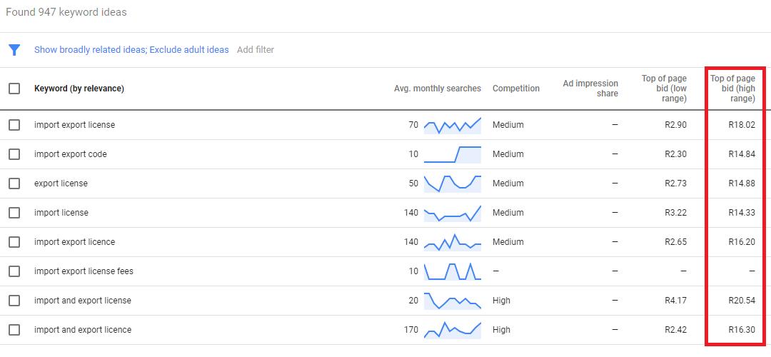 Trade Logistics Google stats