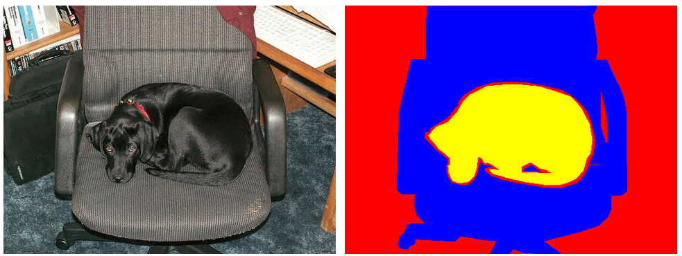 An example of semantic segmentation. Left) The original image. Right) The resulting semantic segmentation image, when the classes dog and chair are specified.