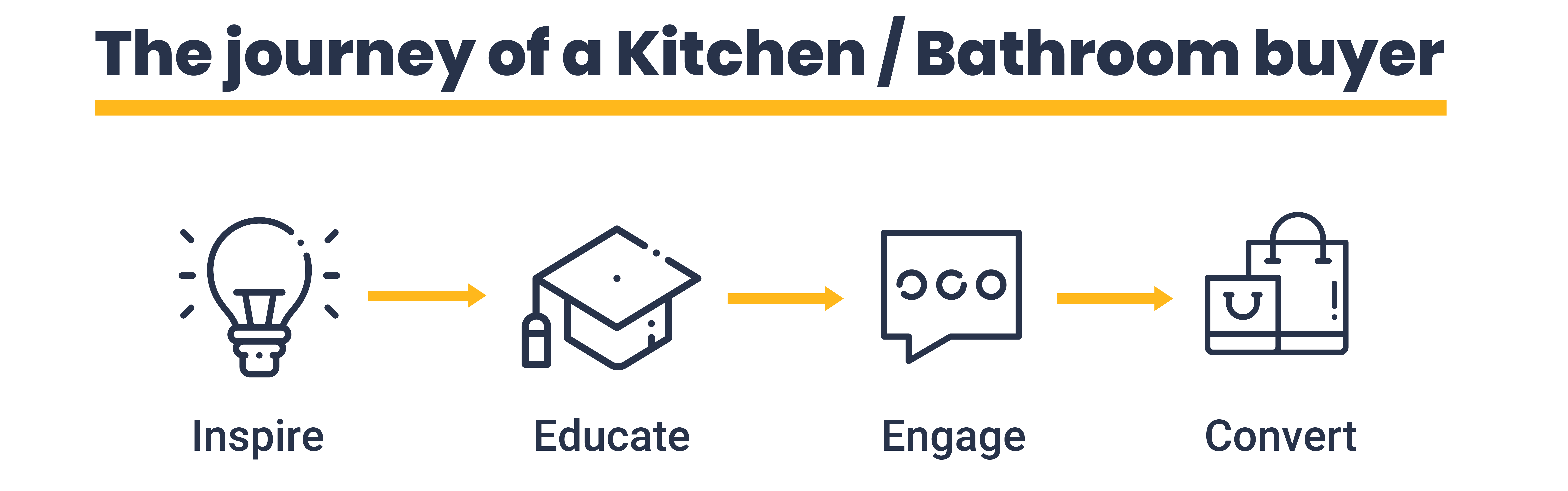 The journey of a bathroom and kitchen buyer