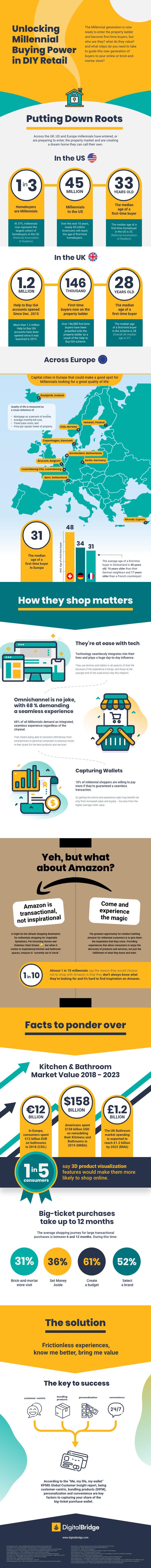 Unlocking Millennial Buying Power in DIY Retail Infographic