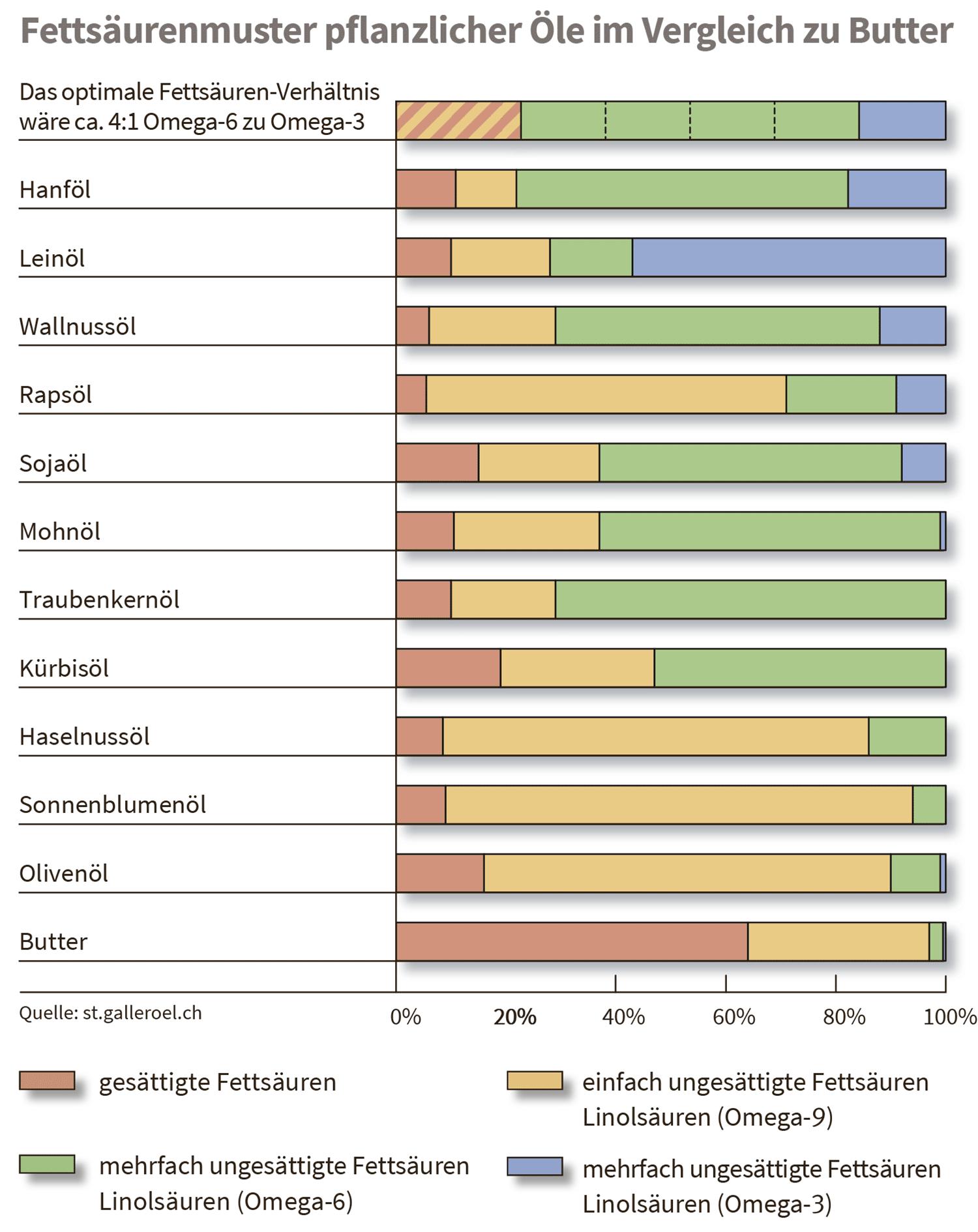 Öl & Fettsäuen Verhältnis