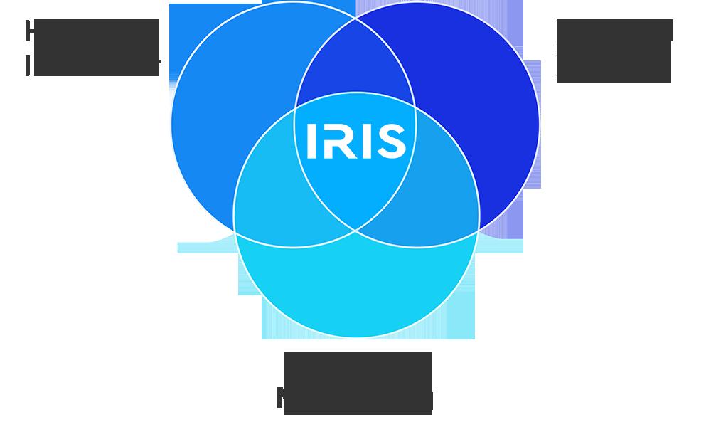 IRIS live cell imaging incubator venn diagram