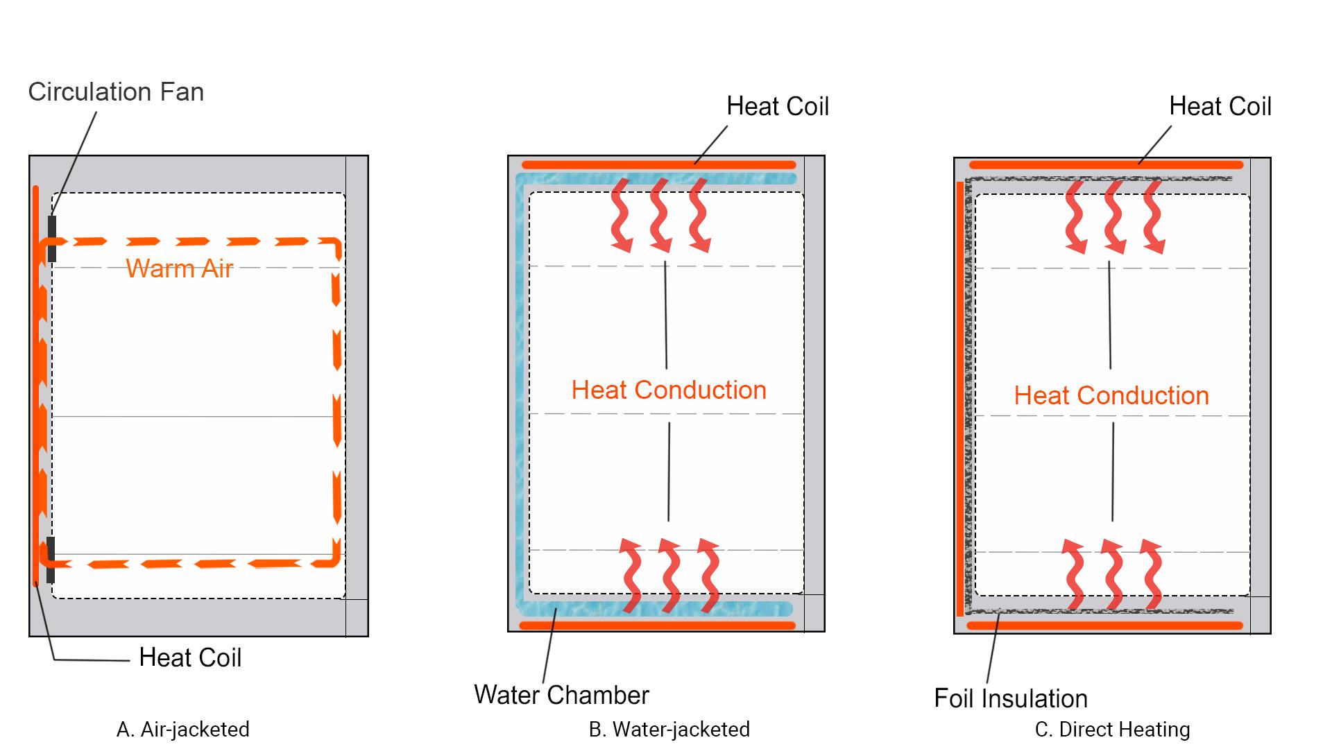 CO2 Incubator Heating