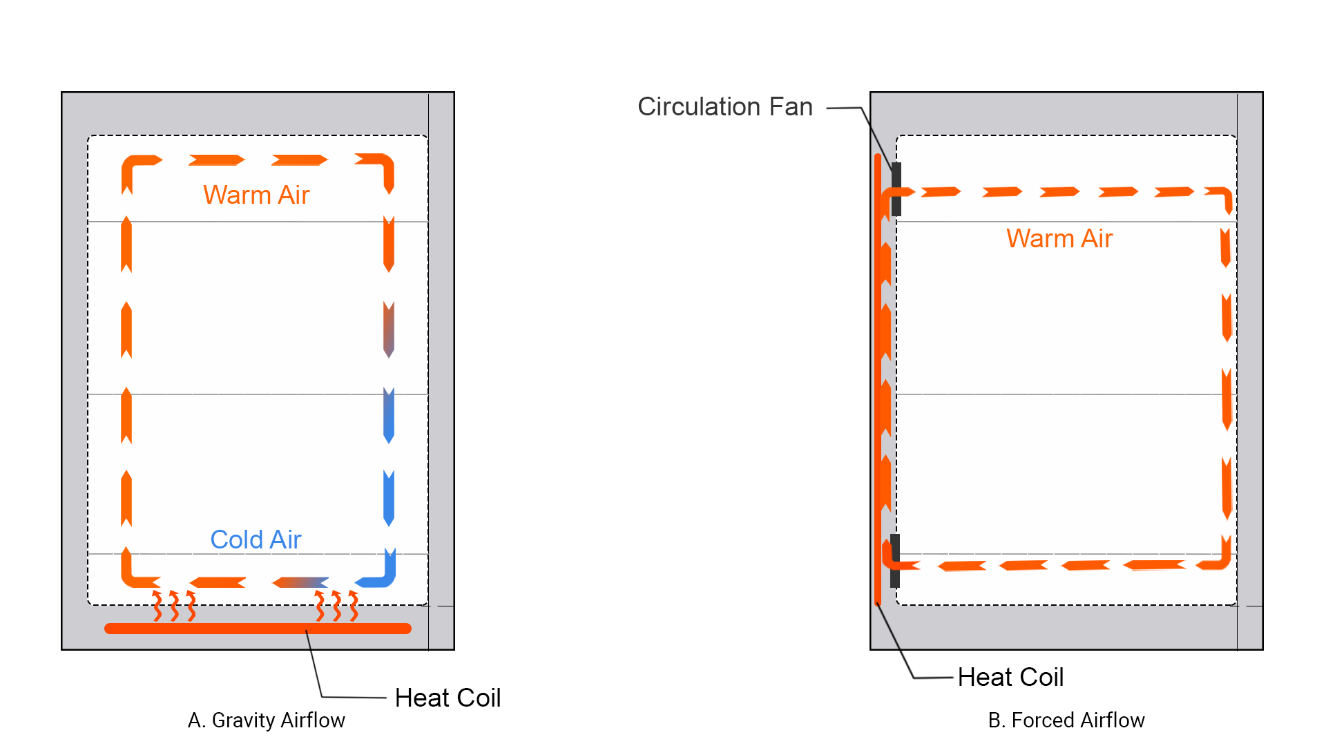 CO2 Incubator Airflow