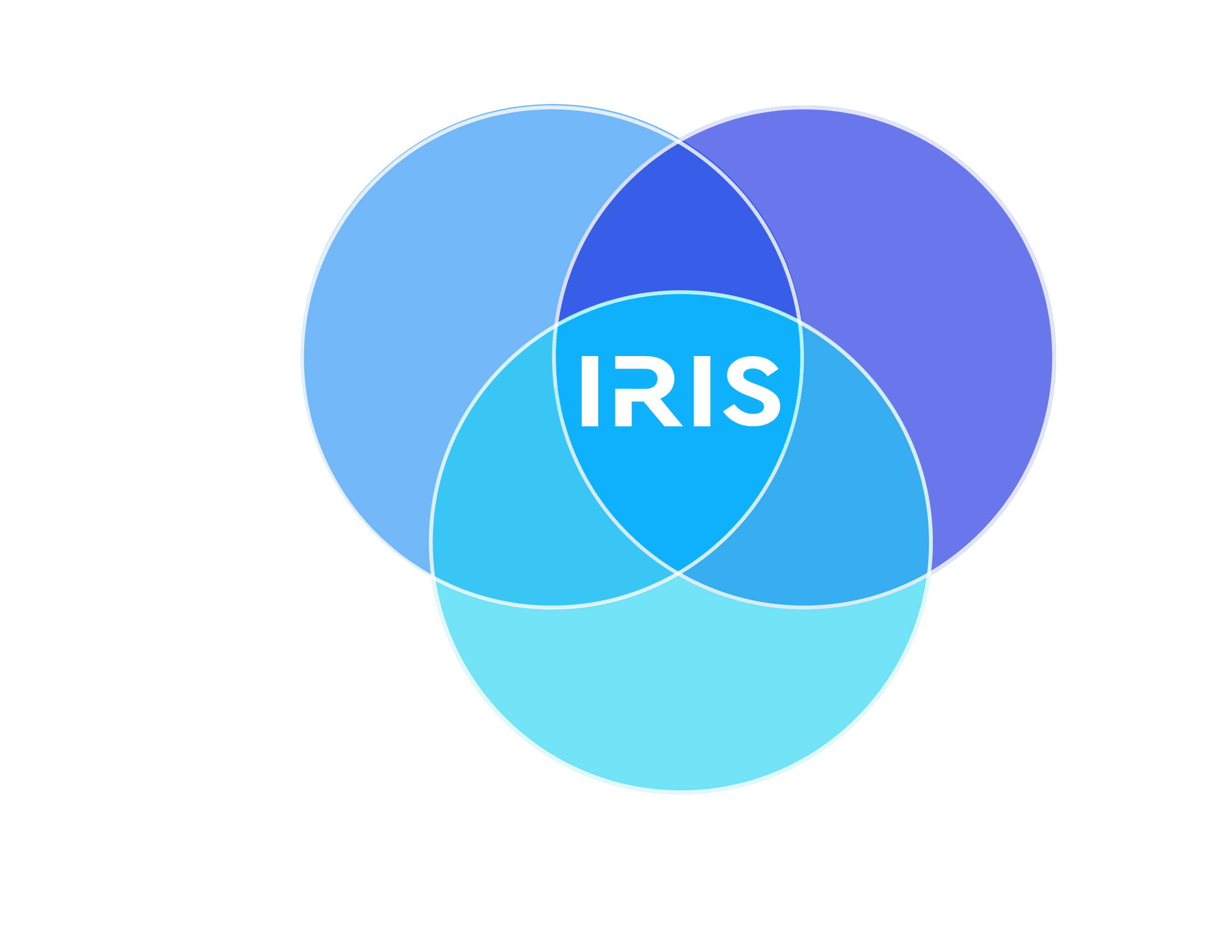 IRIS live cell imaging incubator venn diagram