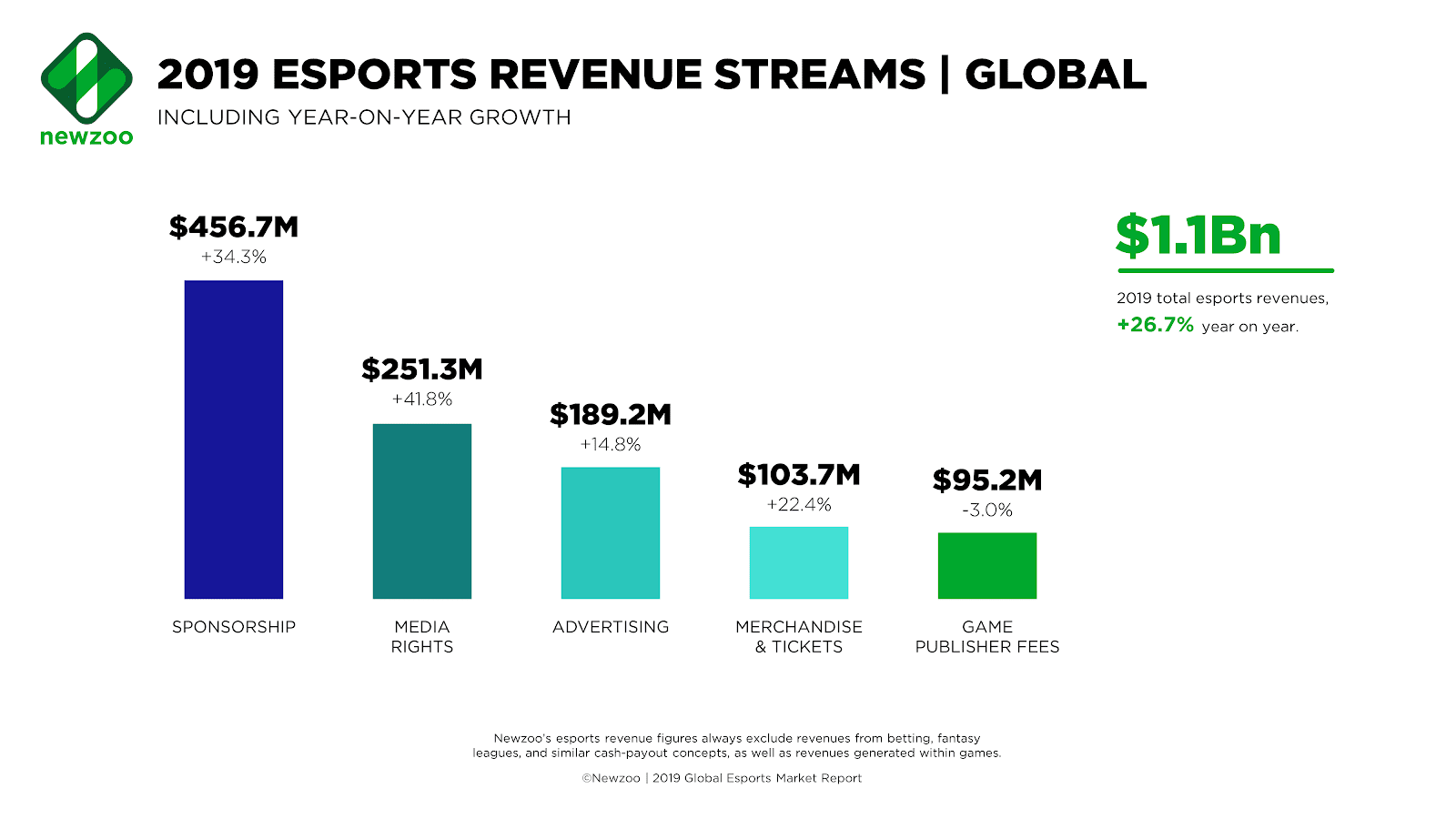 "A chart titled ""2019 Esports Revenue Streams: Global"" shows the amount of money made from sponsorship, media rights, advertising, merchandise and tickets, and game publisher fees."