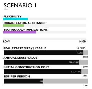 3130 IOE_scenario_bar_charts_101012