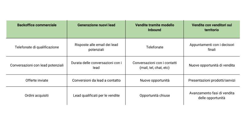 tabella con indicatori rilevanti per le attività di vendita