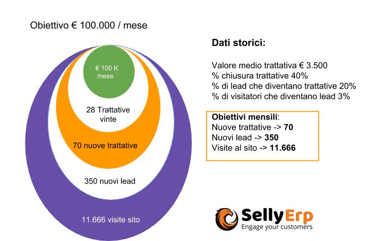 Seconda tabella relazione attività e risultati di vendita