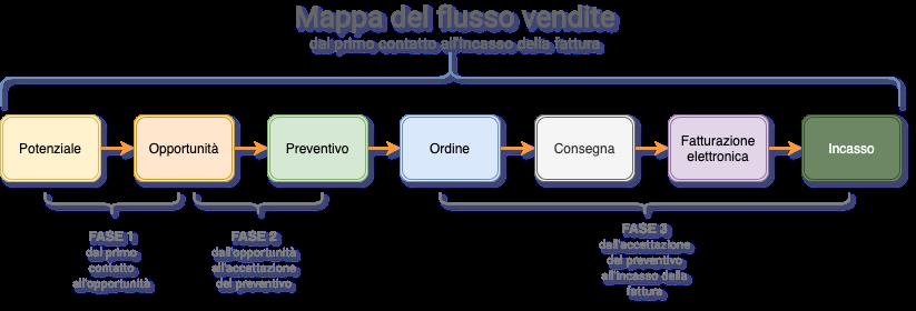 Mappa flusso delle vendite