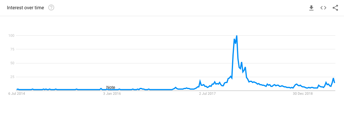 Keyword trends for Bitcoin. Source: Google Trends