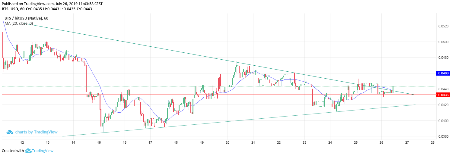 BTS/USD on Sparkdex (daily levels)