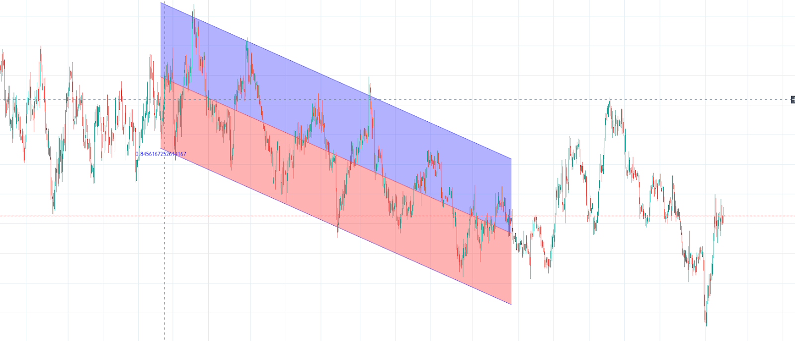 Bitcoin price chart with linear progression channel