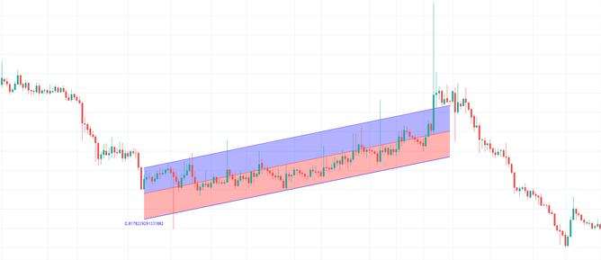 linear progression channel Bitcoin price chart