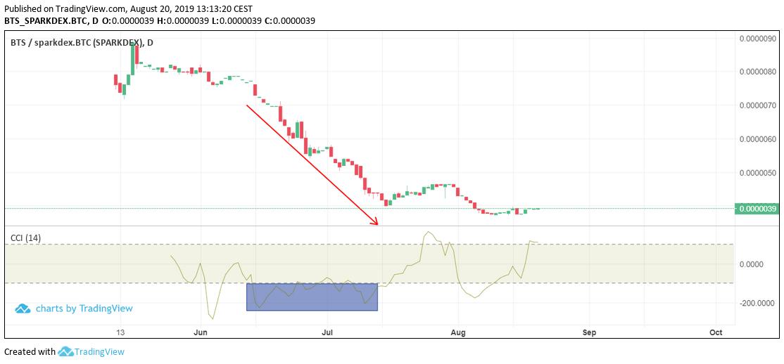 Trading CCI on Sparkdex - bearish