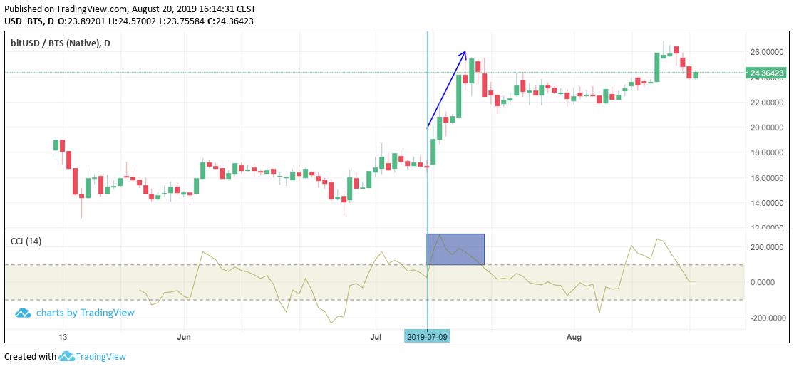 Trading CCI on Sparkdex - bullish