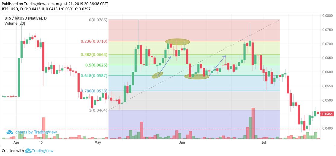 Bitspark's Blog   Fibonacci crypto trading strategy