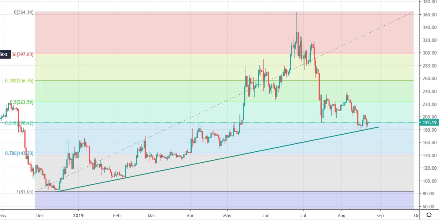 ETH/USD Fibonacci retracement