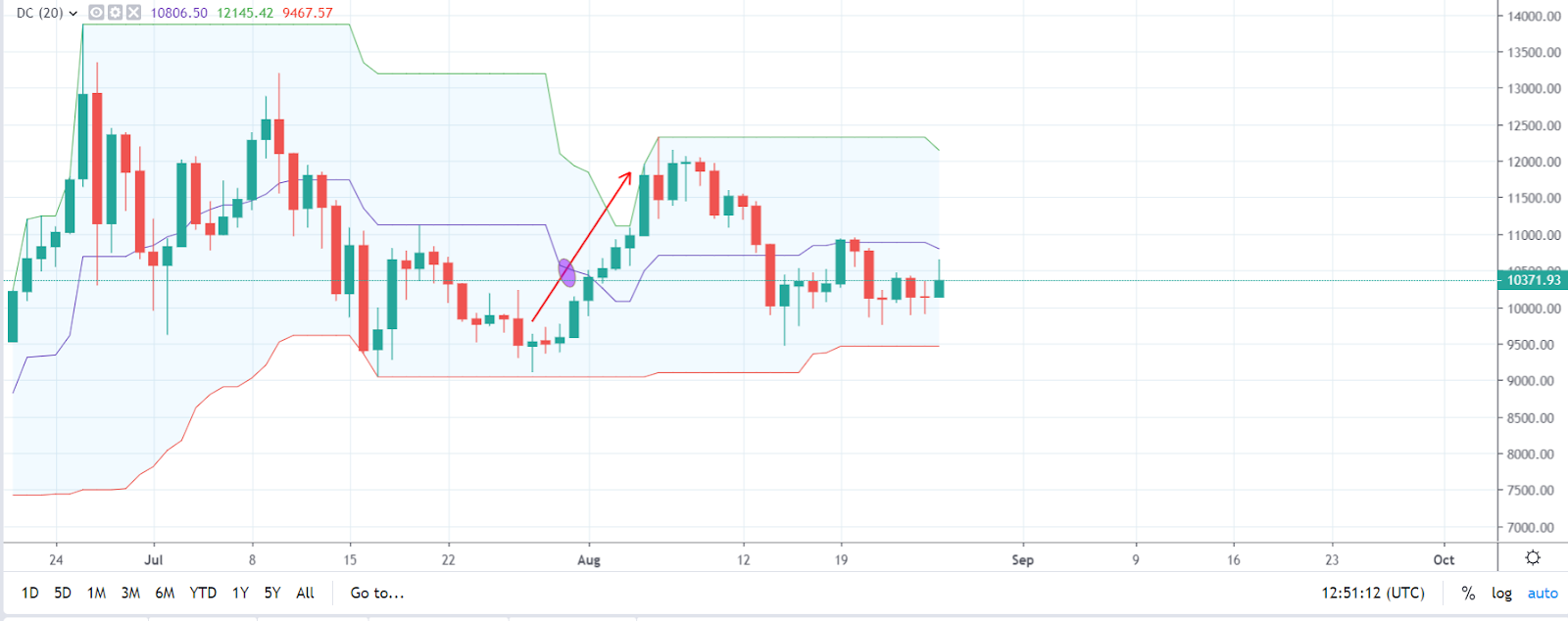Bitcoin price chart: Trading the Center Line of the Donchian Channels Indicator