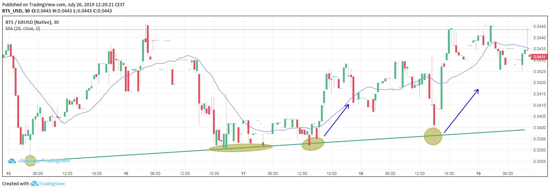 BTS/USD on Sparkdex (trend line)