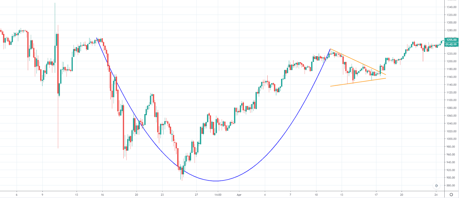 Cup and handle structure (Source: TradingView)