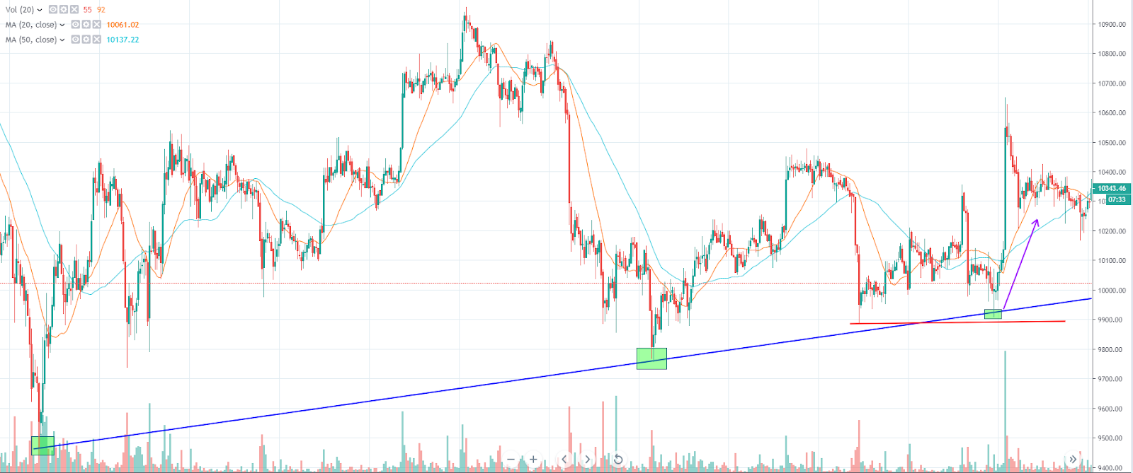 Bounce daily trading strategy sample (Source: TradingView)