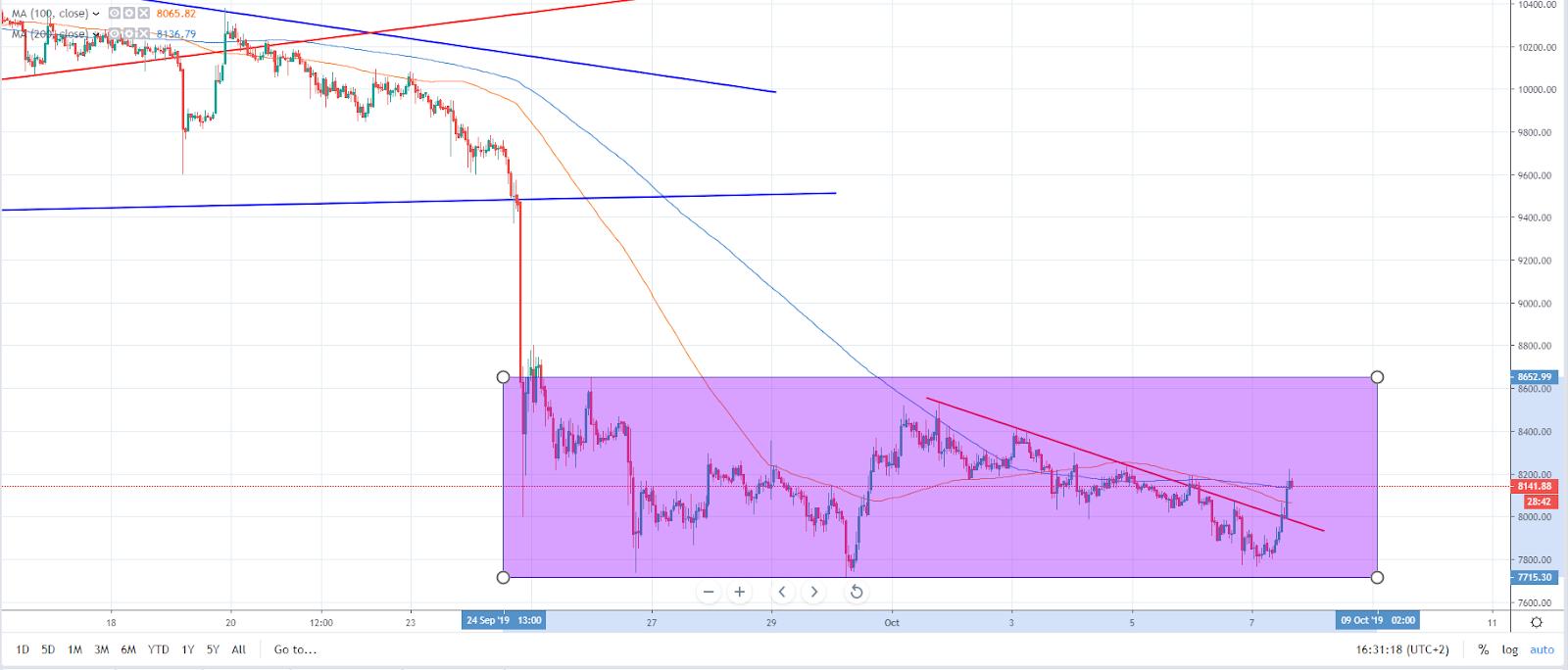 Bitcoin hourly chart (Source: TradingView)