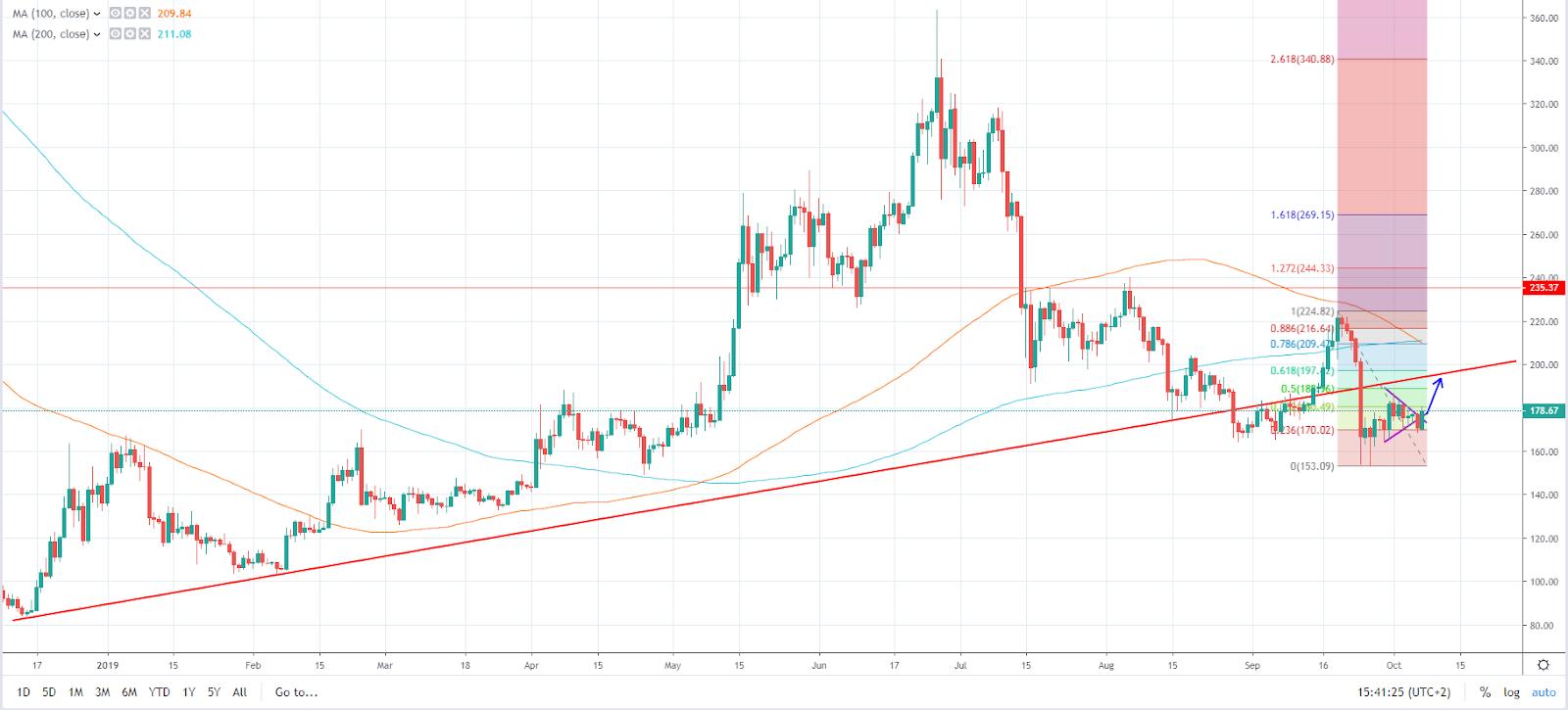 ETH/USD daily chart (TradingView)