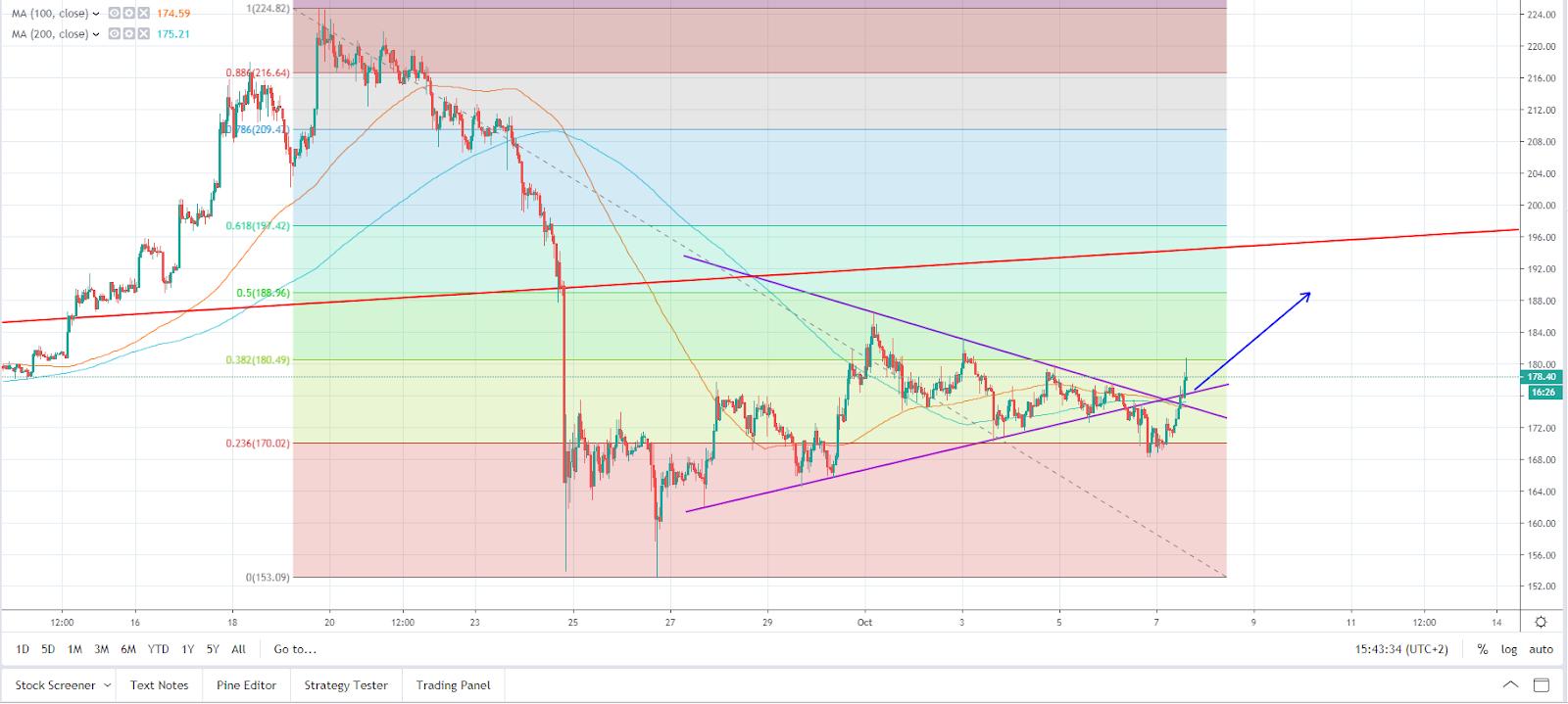 ETH/USD hourly chart (TradingView)