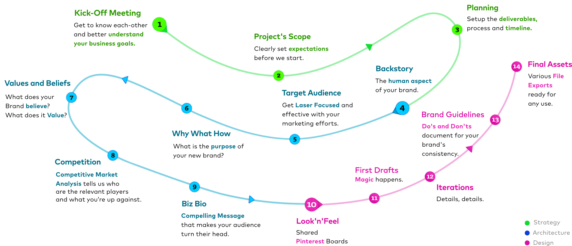 SaaS Branding Methodology