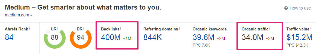 screenshot ahrefs backlink profile medium - backlinks SEO