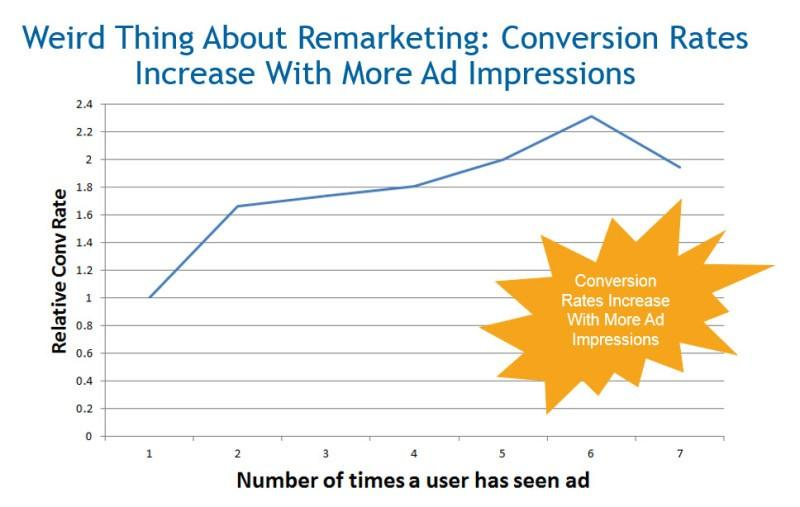 conversion rates chart - remarketing