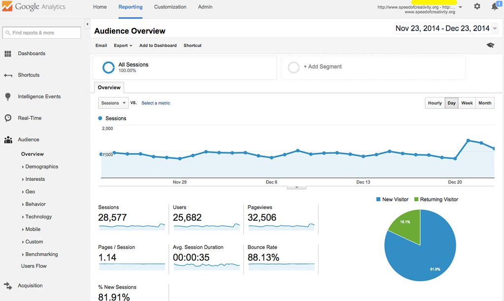 google analytics overview - unique visits