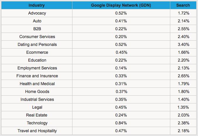 screenshot hubspot table - click-through rate