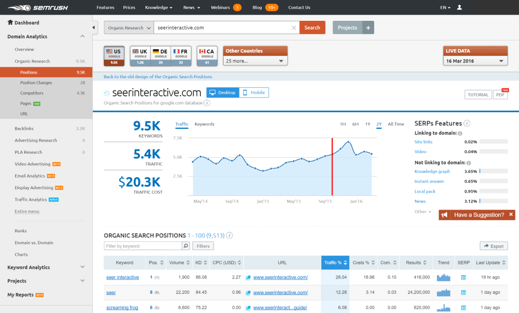 SEMrush Dashboard - SEMrush Competitors Alternatives
